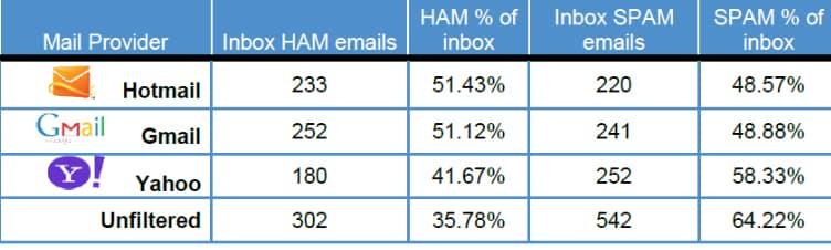 hotmail estudio spam